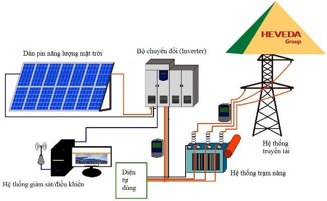 Năng lượng mặt trời có thể chuyển thành điện năng bằng hai cách
