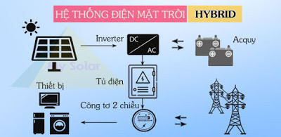 Nguyên lý hoạt động của hệ thống điện năng lượng mặt trời(1)