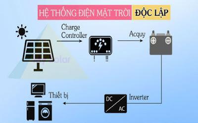 Gói combo điện mặt trời độc lập bao gồm những gì?