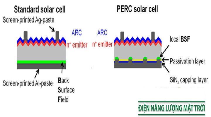 Cấu tạo của pin năng lượng mặt trời(1)