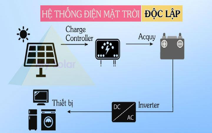 Quy trình lắp đặt hệ thống điện mặt trời tại Mysolar