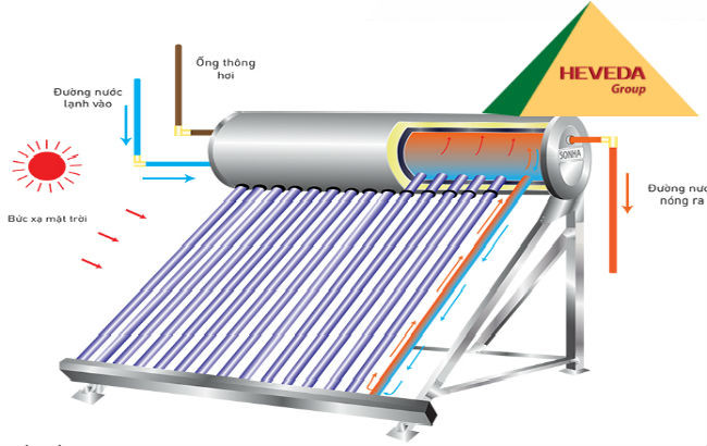 Pin năng lượng mặt trời giá rẻ tại TPHCM(1)