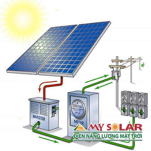 Vậy làm thế nào để có thể sử dụng điện mặt trời vào ban đêm?