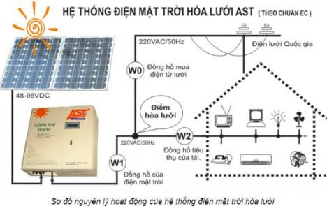 Tìm hiểu hệ thống điện măt trời hòa lưới