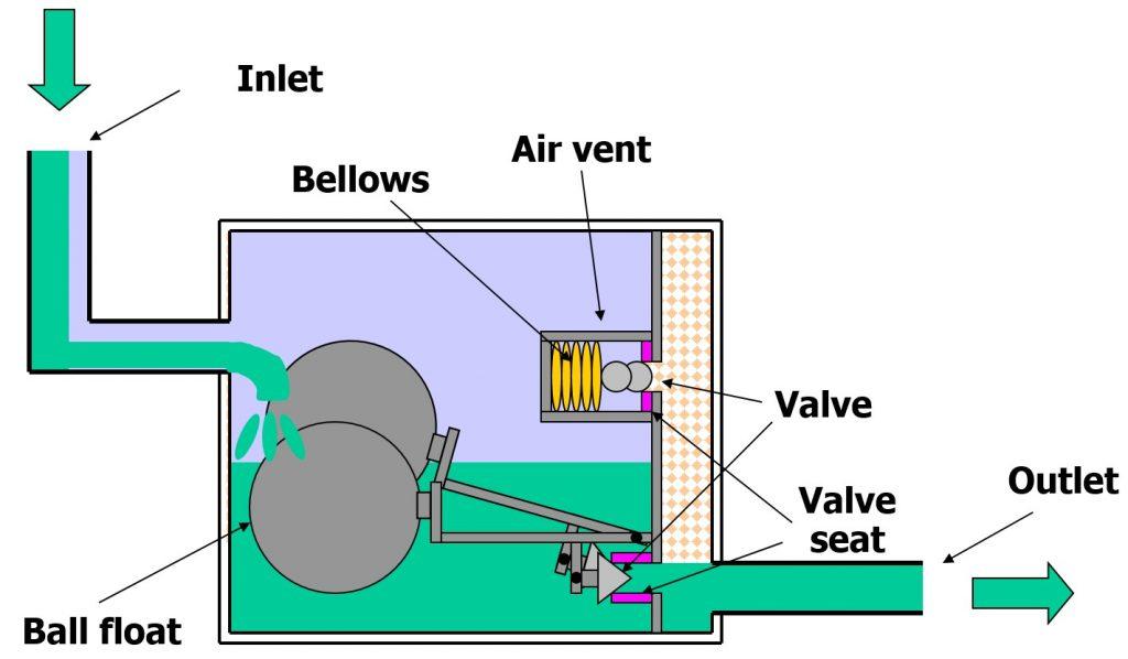 Nguyên lý vận hành và cách hoạt động của bẫy hơi phao yoshitake TSF-11F(1)
