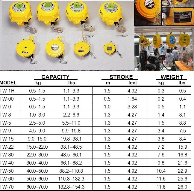 Đánh giá về Palang cân bằng TW-3 Tigon